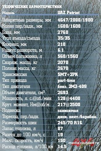 УАЗ Patriot Limited