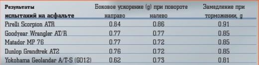 Испытания шин категории All Terrain (205/70R15)
