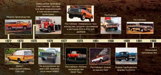 Поколения Dodge Power Wagon от демобилизованного солдата до пляжного модника