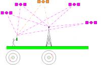 Отключение базовых наземных станций GPS