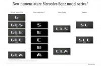 Mercedes меняет имена кроссоверов