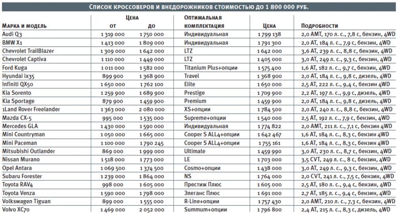 Выбор кроссоверов стоимостью от 1 300 000 до 1 800 000 рублей