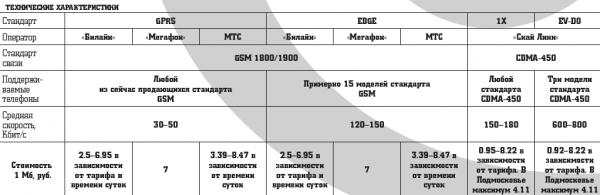 Мобильный Интернет (GPRS, EDGE)